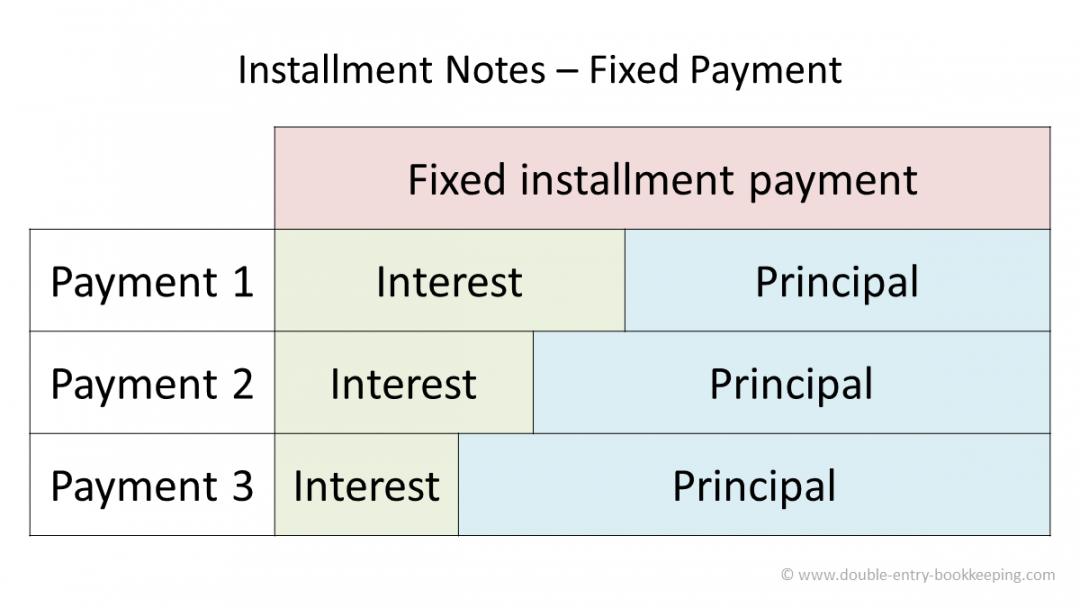 free installment notes  double entry bookkeeping installment note template sample