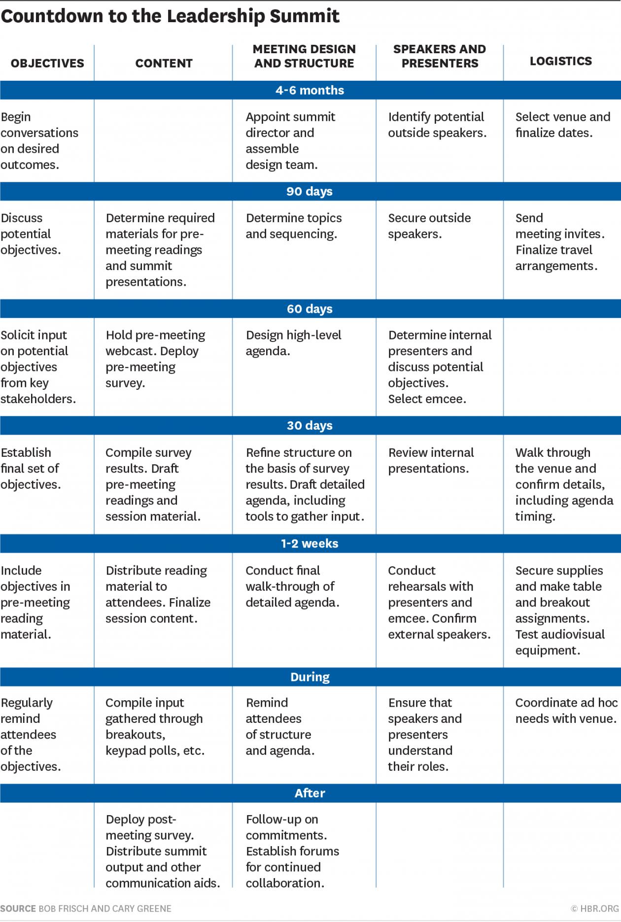 printable leadership summits that work  leadership summit meeting offsite agenda template example