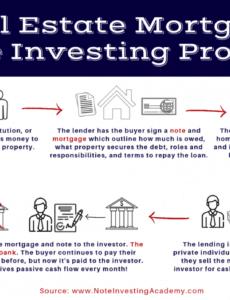 Costum Selling Private Mortgage Note Pdf