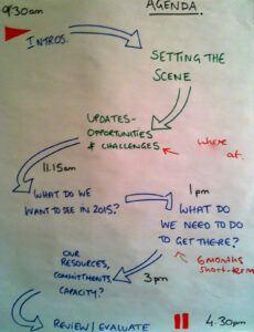 Professional Agenda For Strategic Planning Workshop Pdf